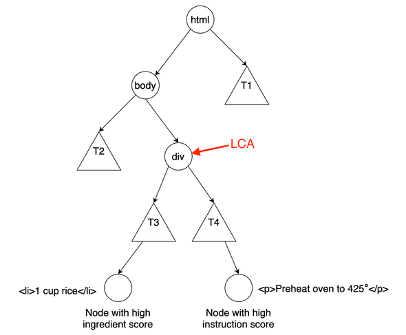 LCA applied to HTML tree